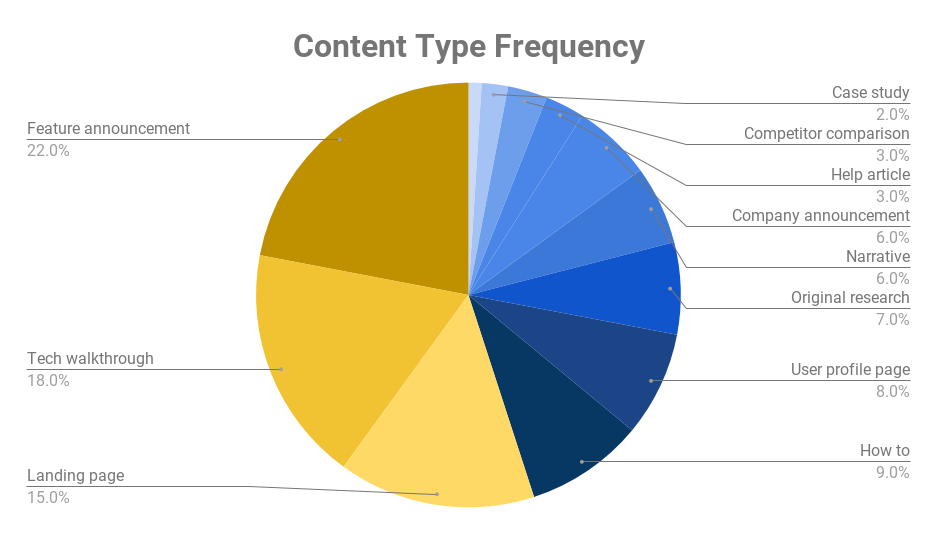 saas content types