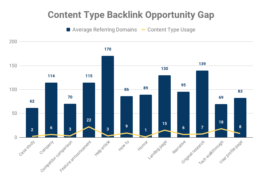 saas backlink gap